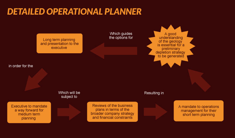 detailed-operational-planner2