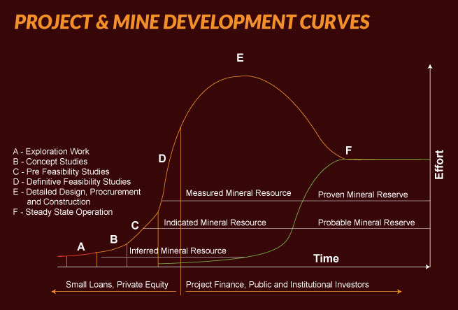 project-mine-development-curves